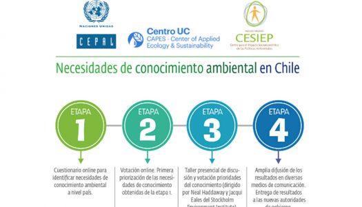 Evaluación del conocimiento ambiental en Chile